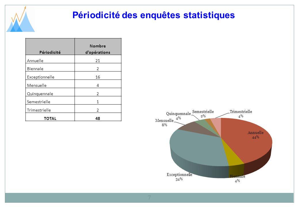 Nature des enquêtes statistiques 8 Nature Nombre dopérations Nouvelle17 Régulière3 24 Régulière1 Rénovée3 TOTAL48