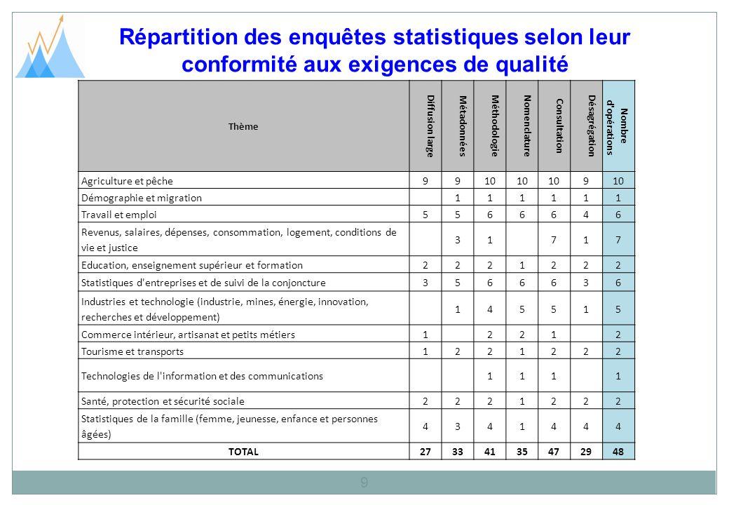 Répartition des enquêtes statistiques selon leur conformité aux exigences de qualité 9 Thème Diffusion large Métadonnées Méthodologie Nomenclature Con
