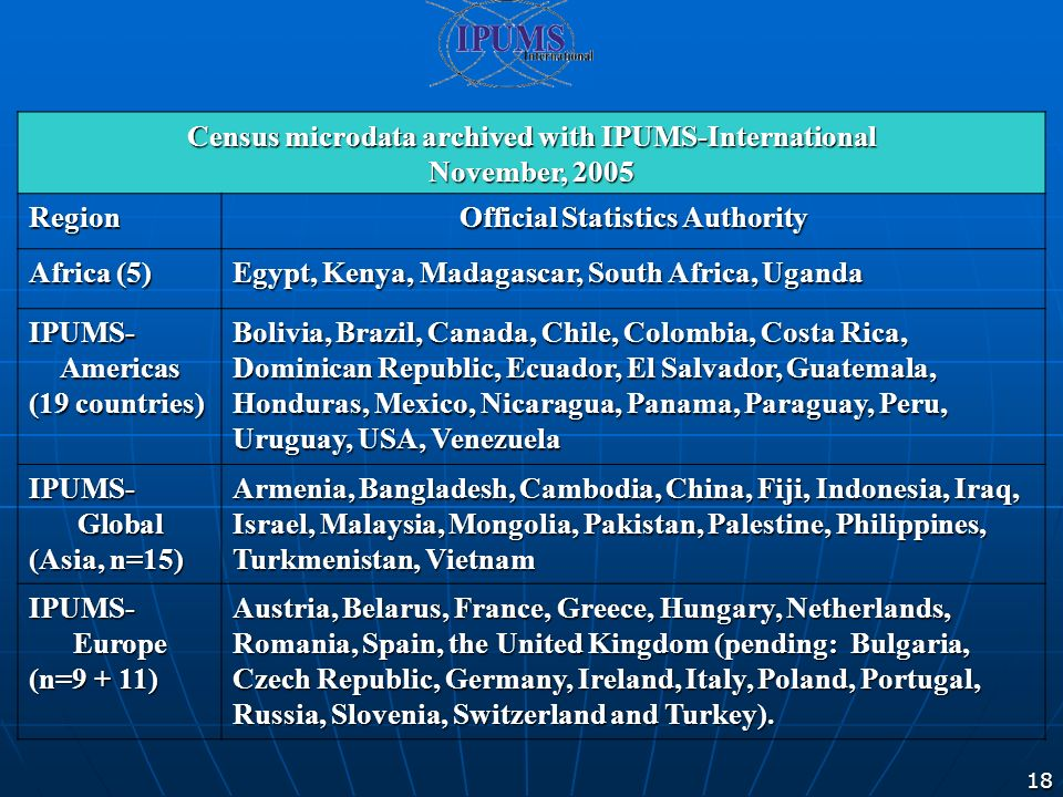 18 Census microdata archived with IPUMS-International November, 2005 Region Official Statistics Authority Africa (5) Egypt, Kenya, Madagascar, South Africa, Uganda IPUMS- Americas (19 countries) Bolivia, Brazil, Canada, Chile, Colombia, Costa Rica, Dominican Republic, Ecuador, El Salvador, Guatemala, Honduras, Mexico, Nicaragua, Panama, Paraguay, Peru, Uruguay, USA, Venezuela IPUMS- Global (Asia, n=15) Armenia, Bangladesh, Cambodia, China, Fiji, Indonesia, Iraq, Israel, Malaysia, Mongolia, Pakistan, Palestine, Philippines, Turkmenistan, Vietnam IPUMS- Europe (n=9 + 11) Austria, Belarus, France, Greece, Hungary, Netherlands, Romania, Spain, the United Kingdom (pending: Bulgaria, Czech Republic, Germany, Ireland, Italy, Poland, Portugal, Russia, Slovenia, Switzerland and Turkey).