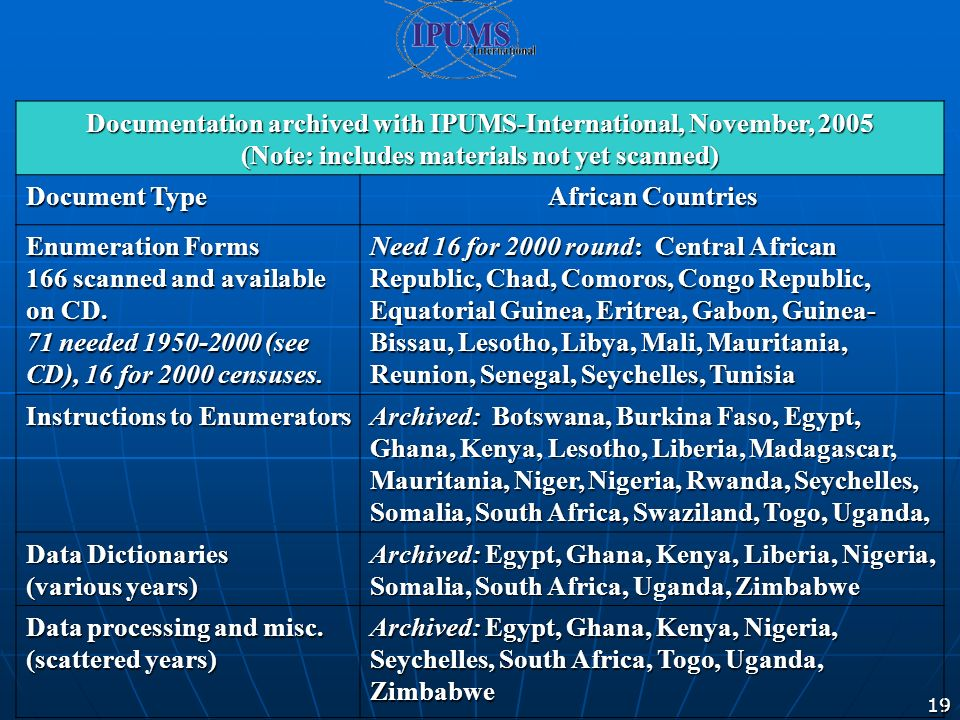 19 Documentation archived with IPUMS-International, November, 2005 (Note: includes materials not yet scanned) Document Type African Countries Enumeration Forms 166 scanned and available on CD.