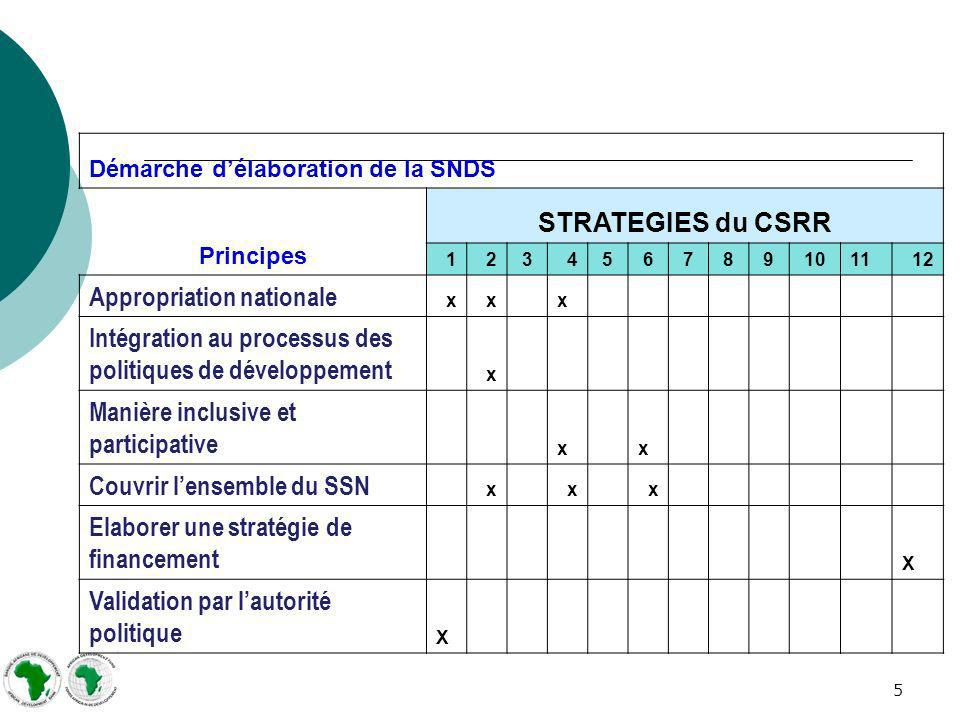 5 Démarche délaboration de la SNDS Principes STRATEGIES du CSRR 12 34 5 6 7 8 9 1011 12 Appropriation nationale xxx Intégration au processus des polit