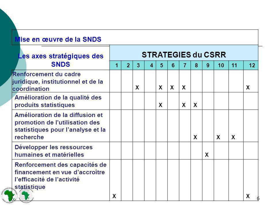 6 Mise en œuvre de la SNDS Les axes stratégiques des SNDS STRATEGIES du CSRR 12 34 5 6 7 8 9 1011 12 Renforcement du cadre juridique, institutionnel e