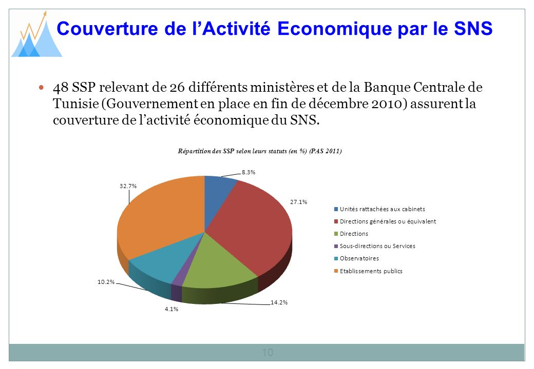 Couverture de lActivité Economique par le SNS 10 48 SSP relevant de 26 différents ministères et de la Banque Centrale de Tunisie (Gouvernement en place en fin de décembre 2010) assurent la couverture de lactivité économique du SNS.