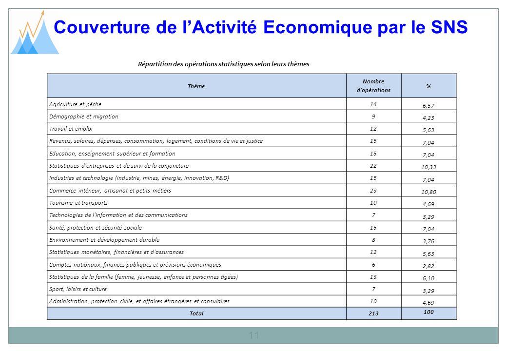 Couverture de lActivité Economique par le SNS 11 Répartition des opérations statistiques selon leurs thèmes Thème Nombre d'opérations % Agriculture et