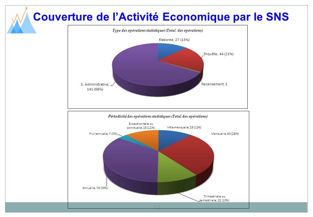 Couverture de lActivité Economique par le SNS 12