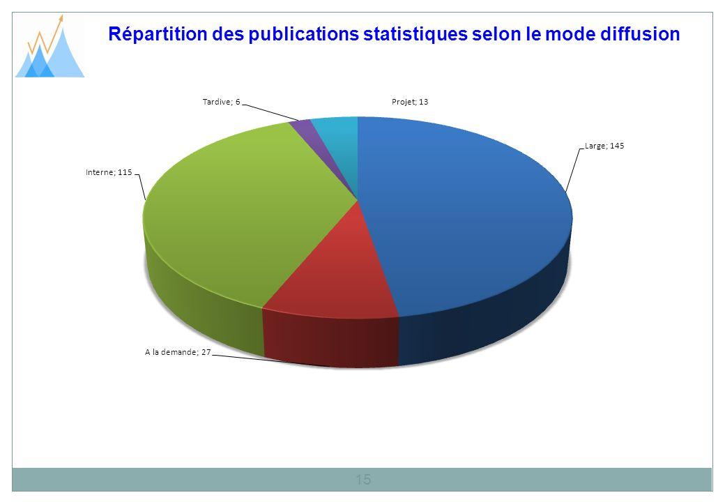 Répartition des publications statistiques selon le mode diffusion 15