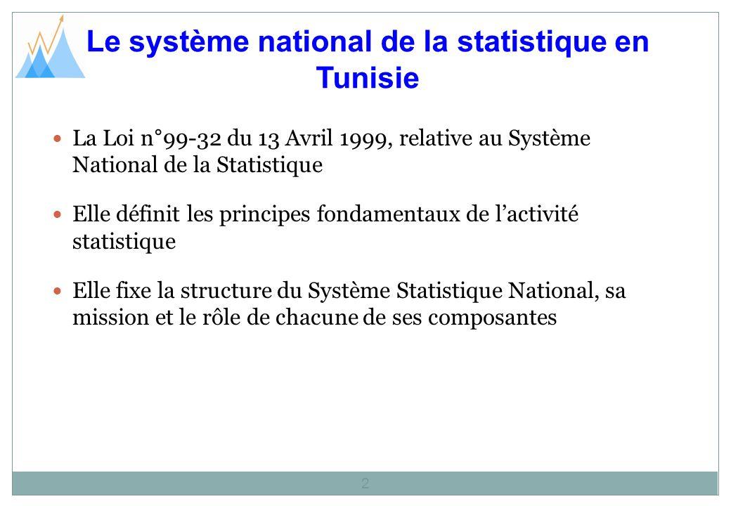 Le système national de la statistique en Tunisie 2 La Loi n°99-32 du 13 Avril 1999, relative au Système National de la Statistique Elle définit les principes fondamentaux de lactivité statistique Elle fixe la structure du Système Statistique National, sa mission et le rôle de chacune de ses composantes
