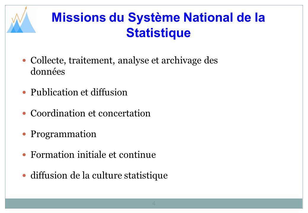 Missions du Système National de la Statistique 4 Collecte, traitement, analyse et archivage des données Publication et diffusion Coordination et conce