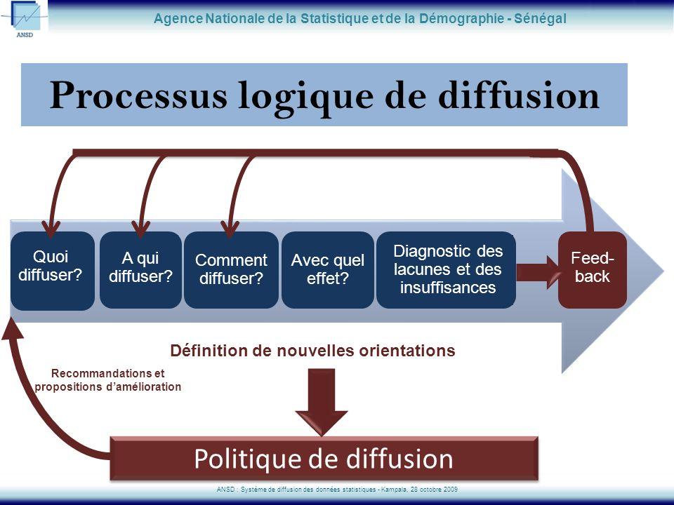 Processus logique de diffusion Quoi diffuser? A qui diffuser? Comment diffuser? Avec quel effet? Agence Nationale de la Statistique et de la Démograph