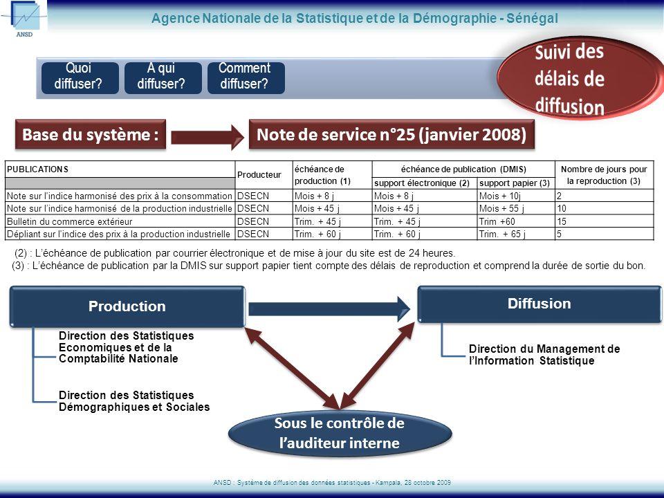 Simulation de la valeur dune base de données denquêtes Agence Nationale de la Statistique et de la Démographie - Sénégal ANSD : Système de diffusion des données statistiques - Kampala, 28 octobre 2009