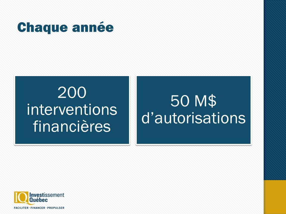 Chaque année 200 interventions financières 50 M$ dautorisation s