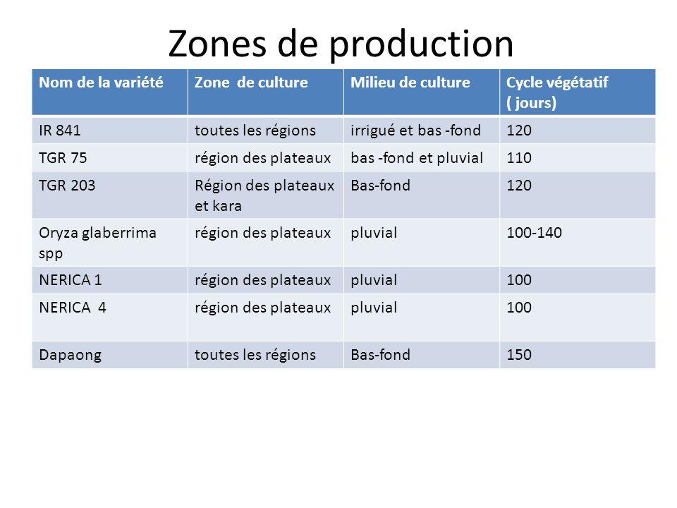 Zones de production Nom de la variétéZone de cultureMilieu de cultureCycle végétatif ( jours) IR 841toutes les régionsirrigué et bas -fond120 TGR 75ré