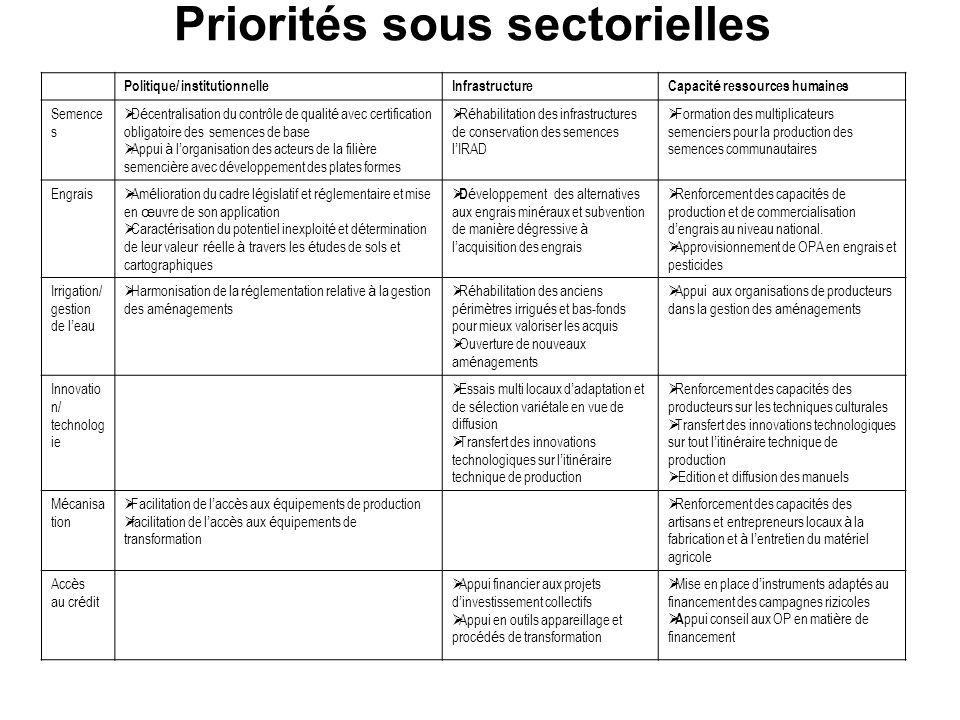 Priorités sous sectorielles Politique/ institutionnelleInfrastructureCapacit é ressources humaines Semence s D é centralisation du contrôle de qualit