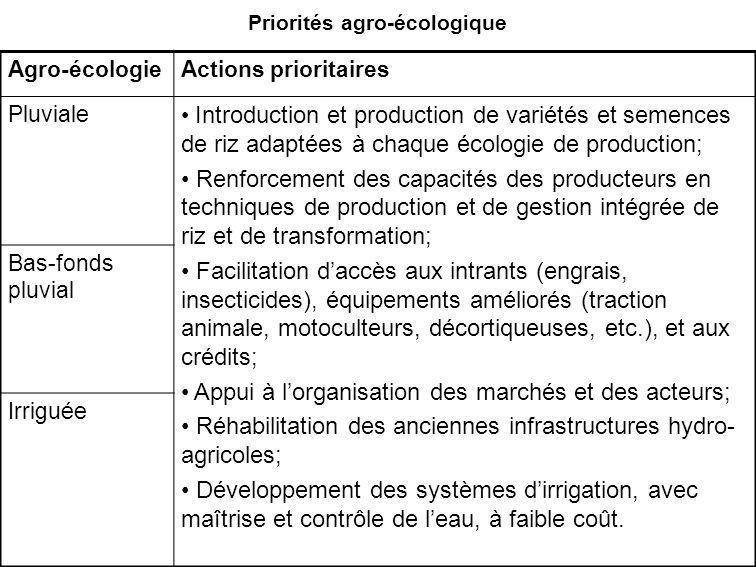 Priorités agro-écologique Agro-écologieActions prioritaires Pluviale Introduction et production de variétés et semences de riz adaptées à chaque écolo