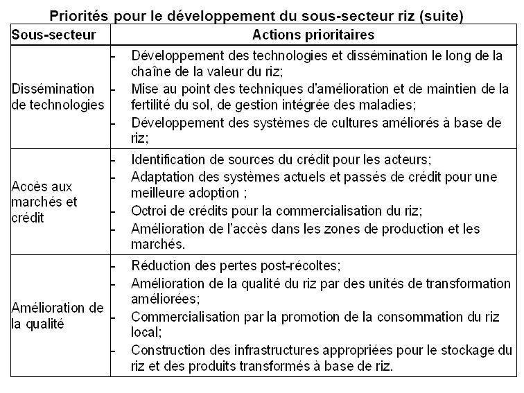 Priorités pour le développement du sous-secteur riz (suite)