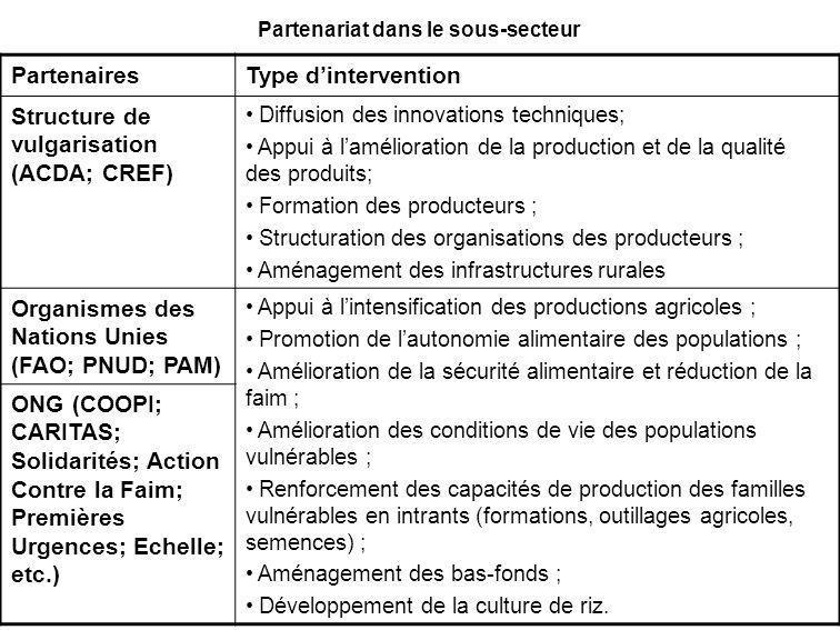 Partenariat dans le sous-secteur PartenairesType dintervention Structure de vulgarisation (ACDA; CREF) Diffusion des innovations techniques; Appui à l