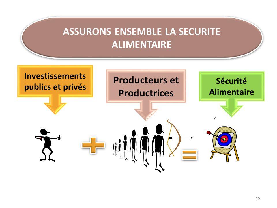 ASSURONS ENSEMBLE LA SECURITE ALIMENTAIRE Producteurs et Productrices Investissements publics et privés Sécurité Alimentaire 12