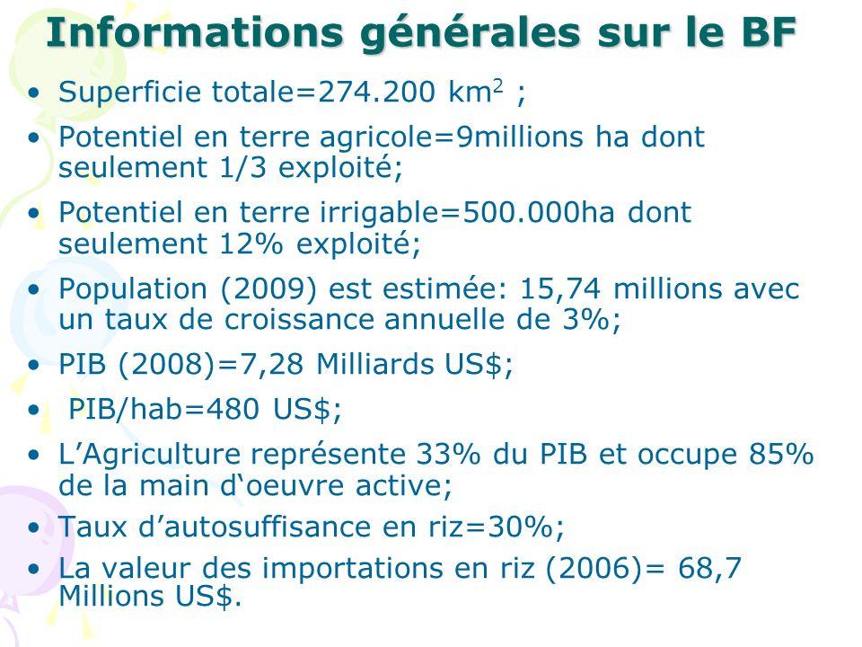 Informations générales sur le BF Superficie totale=274.200 km 2 ; Potentiel en terre agricole=9millions ha dont seulement 1/3 exploité; Potentiel en terre irrigable=500.000ha dont seulement 12% exploité; Population (2009) est estimée: 15,74 millions avec un taux de croissance annuelle de 3%; PIB (2008)=7,28 Milliards US$; PIB/hab=480 US$; LAgriculture représente 33% du PIB et occupe 85% de la main doeuvre active; Taux dautosuffisance en riz=30%; La valeur des importations en riz (2006)= 68,7 Millions US$.
