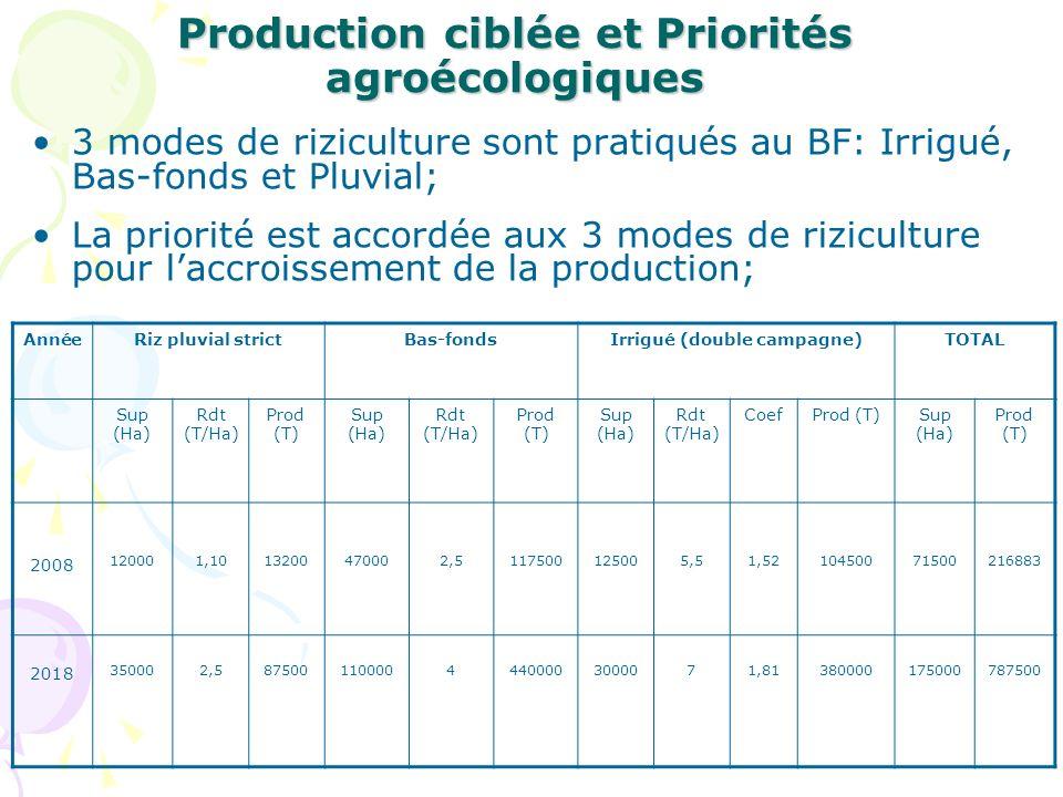 Production ciblée et Priorités agroécologiques 3 modes de riziculture sont pratiqués au BF: Irrigué, Bas-fonds et Pluvial; La priorité est accordée aux 3 modes de riziculture pour laccroissement de la production; AnnéeRiz pluvial strictBas-fondsIrrigué (double campagne)TOTAL Sup (Ha) Rdt (T/Ha) Prod (T) Sup (Ha) Rdt (T/Ha) Prod (T) Sup (Ha) Rdt (T/Ha) CoefProd (T)Sup (Ha) Prod (T) 2008 120001,1013200470002,5117500125005,51,5210450071500216883 2018 350002,58750011000044400003000071,81380000175000787500