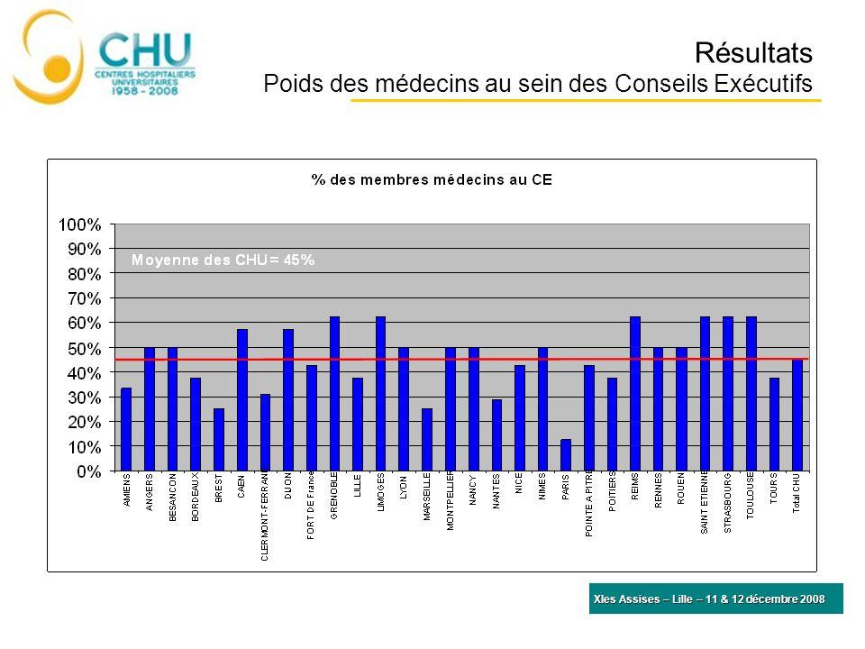 Résultats Poids des médecins au sein des Conseils Exécutifs XIes Assises – Lille – 11 & 12 décembre 2008 Moyenne des CHU = 132 lits