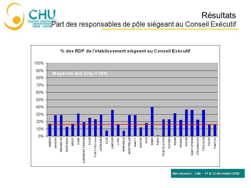 Résultats Part des responsables de pôle siégeant au Conseil Exécutif XIes Assises – Lille – 11 & 12 décembre 2008 Moyenne des CHU = 132 lits