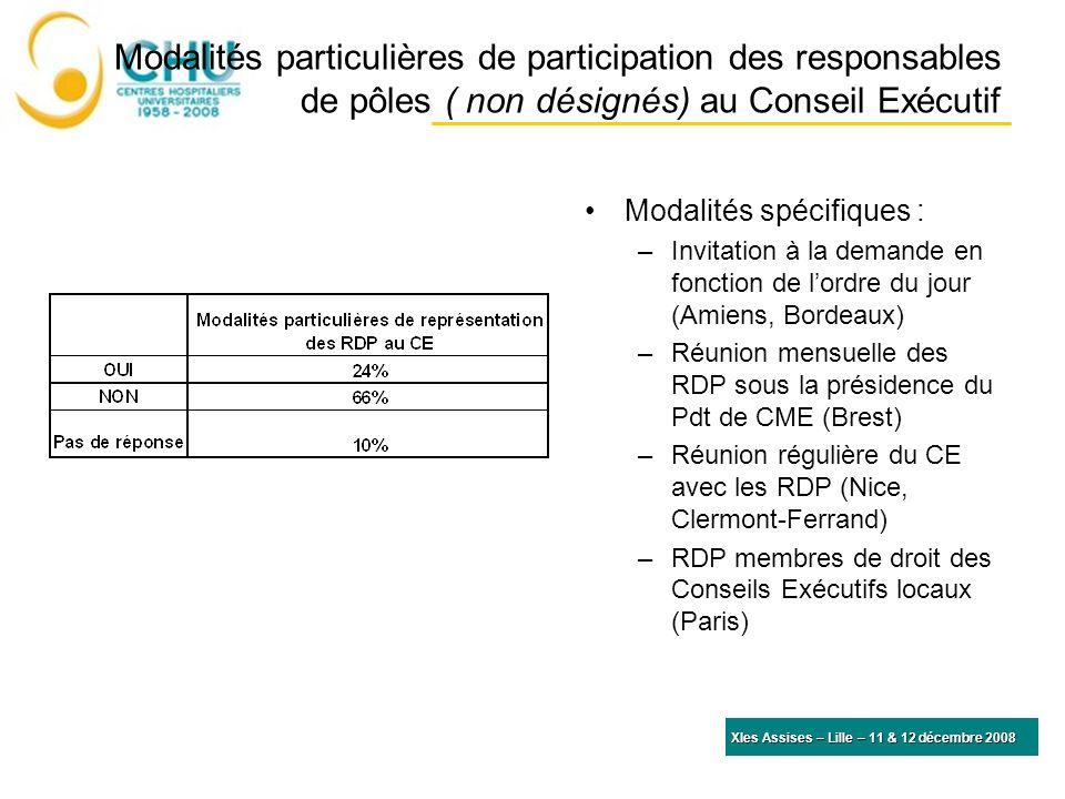 Modalités particulières de participation des responsables de pôles ( non désignés) au Conseil Exécutif Modalités spécifiques : –Invitation à la demand
