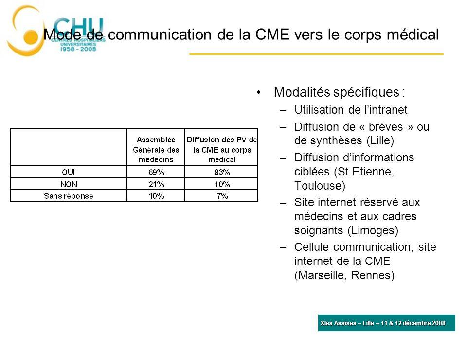 Mode de communication de la CME vers le corps médical Modalités spécifiques : –Utilisation de lintranet –Diffusion de « brèves » ou de synthèses (Lill