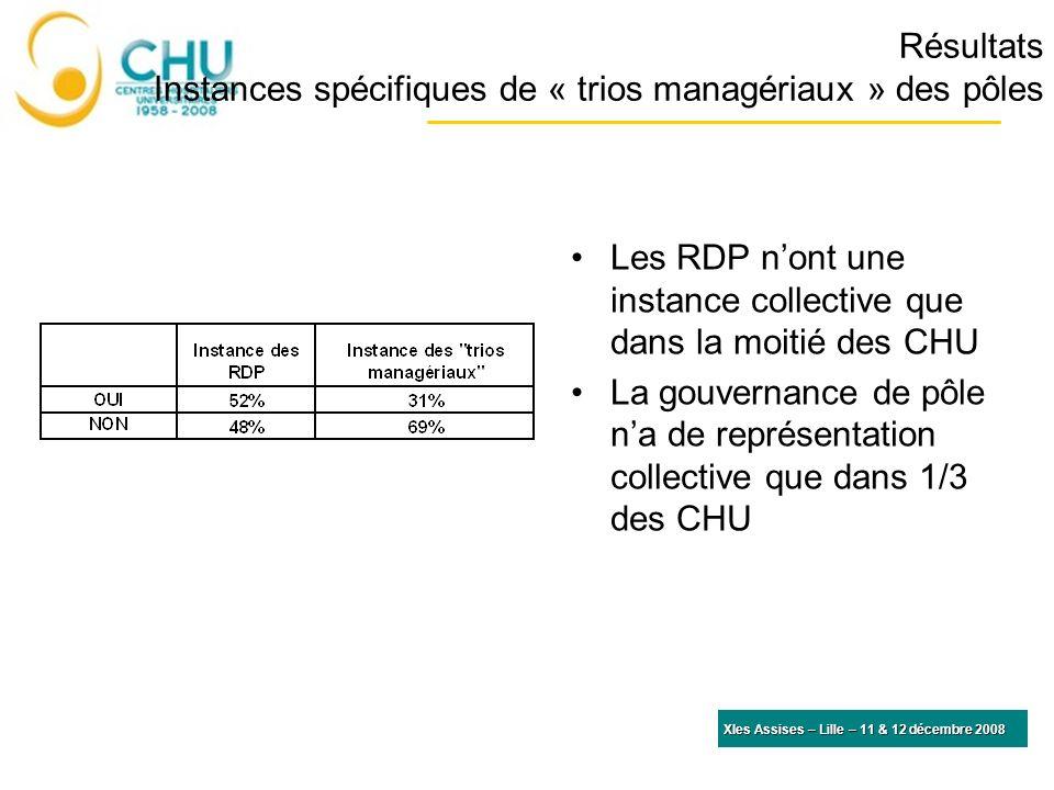 Résultats Instances spécifiques de « trios managériaux » des pôles Les RDP nont une instance collective que dans la moitié des CHU La gouvernance de p