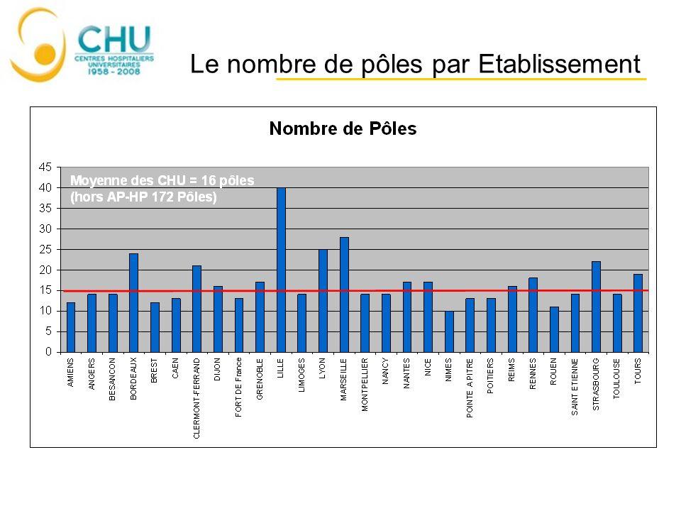 Le nombre de pôles par Etablissement