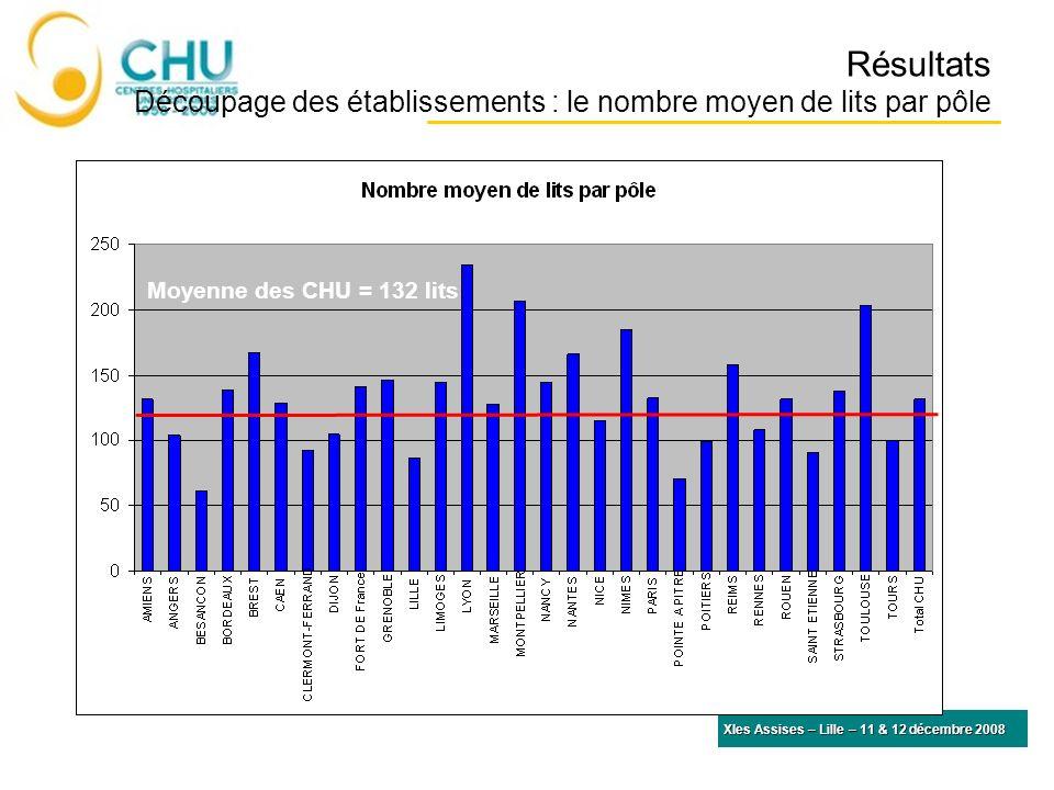 Résultats Découpage des établissements : le nombre moyen de lits par pôle XIes Assises – Lille – 11 & 12 décembre 2008 Moyenne des CHU = 132 lits