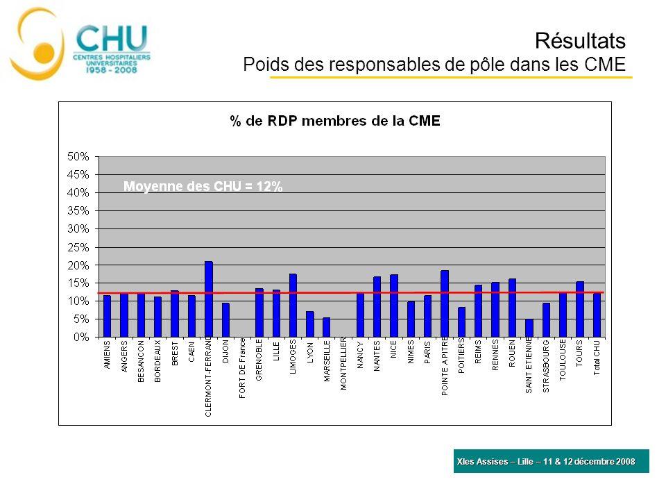 Résultats Part des responsables de pôle élus à la CME XIes Assises – Lille – 11 & 12 décembre 2008 Moyenne des CHU = 132 lits
