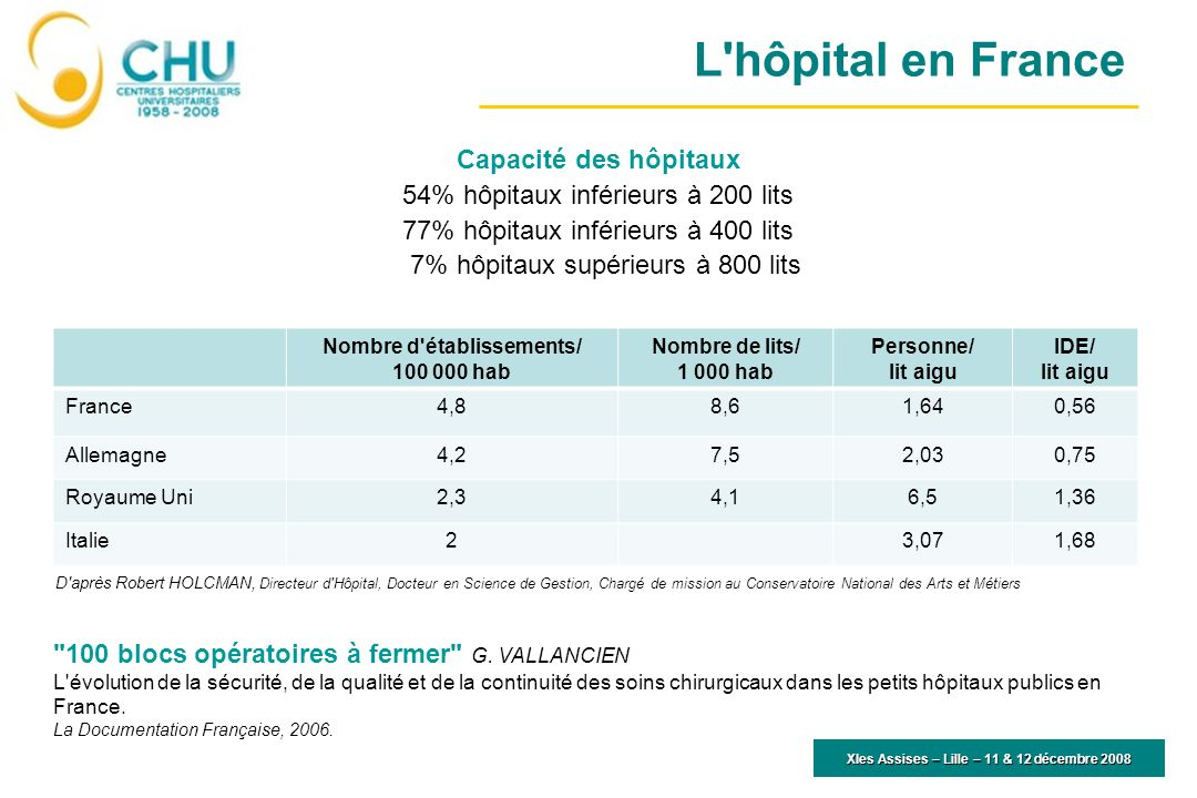 L'hôpital en France Capacité des hôpitaux 54% hôpitaux inférieurs à 200 lits 77% hôpitaux inférieurs à 400 lits 7% hôpitaux supérieurs à 800 lits XIes