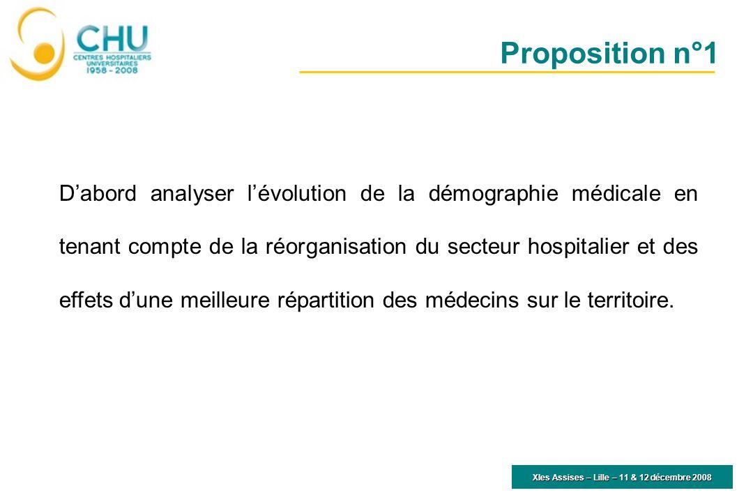 XIes Assises – Lille – 11 & 12 décembre 2008 Dabord analyser lévolution de la démographie médicale en tenant compte de la réorganisation du secteur ho