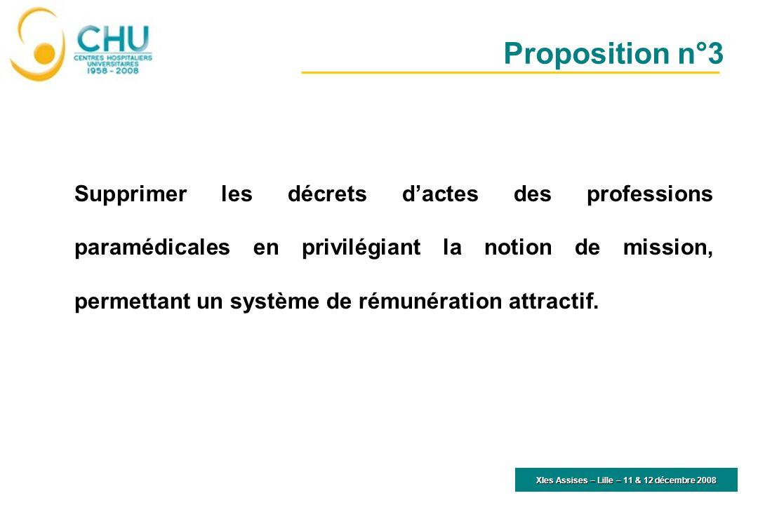XIes Assises – Lille – 11 & 12 décembre 2008 Supprimer les décrets dactes des professions paramédicales en privilégiant la notion de mission, permetta