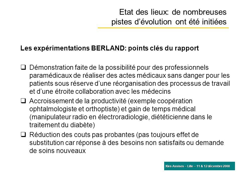 Etat des lieux: de nombreuses pistes dévolution ont été initiées Les expérimentations BERLAND: points clés du rapport Démonstration faite de la possib