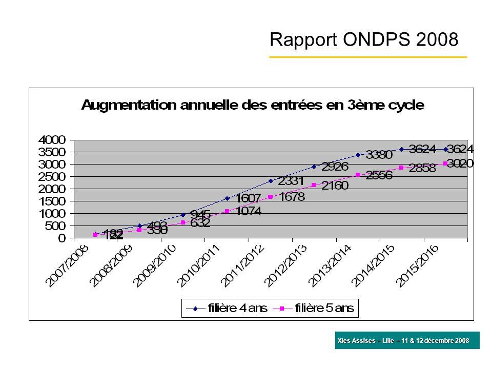 Rapport ONDPS 2008 XIes Assises – Lille – 11 & 12 décembre 2008