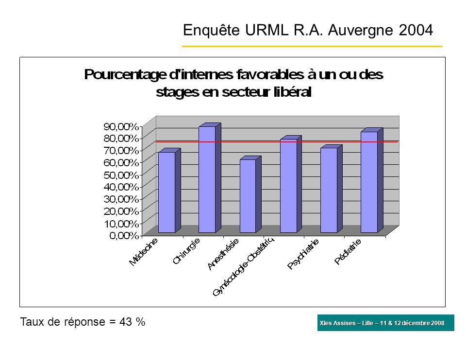 Enquête URML R.A. Auvergne 2004 Taux de réponse = 43 %