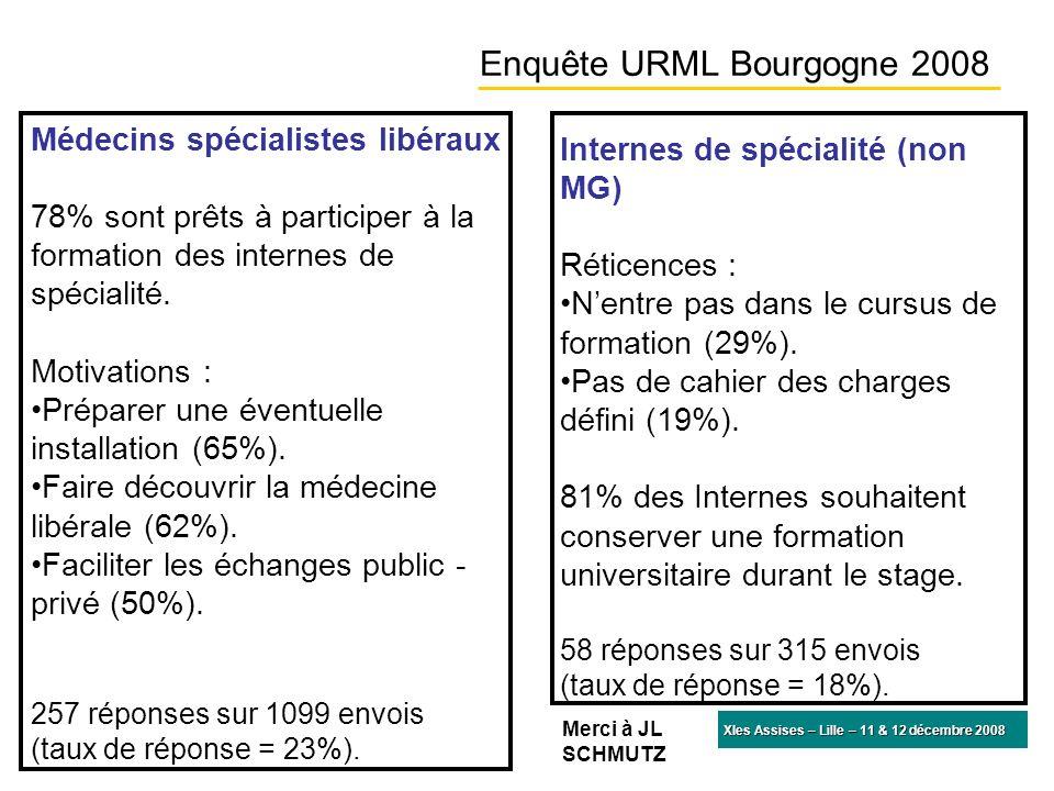 XIes Assises – Lille – 11 & 12 décembre 2008 Enquête URML Bourgogne 2008 Médecins spécialistes libéraux 78% sont prêts à participer à la formation des internes de spécialité.