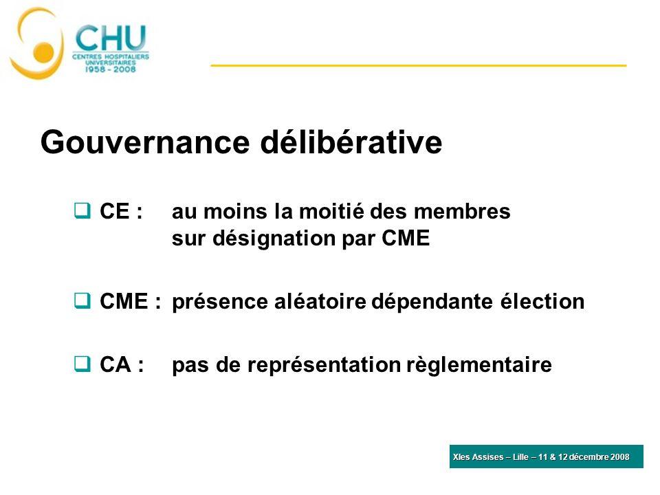 Gouvernance délibérative CE : au moins la moitié des membres sur désignation par CME CME : présence aléatoire dépendante élection CA : pas de représentation règlementaire XIes Assises – Lille – 11 & 12 décembre 2008