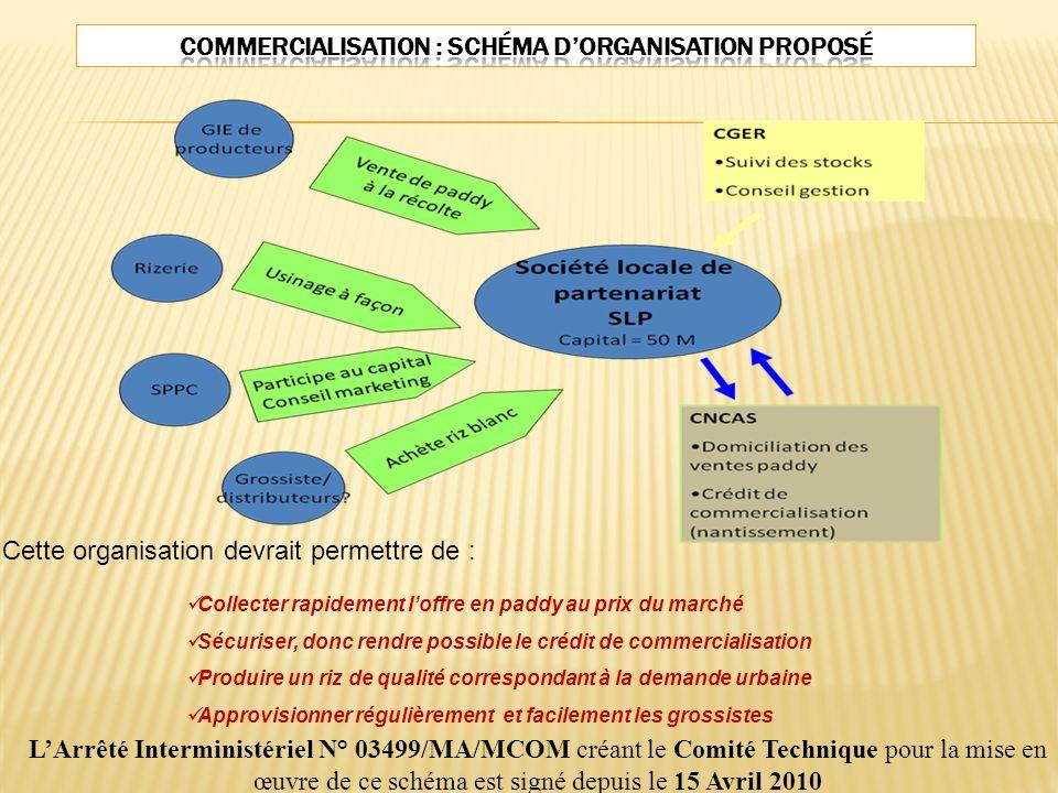 LArrêté Interministériel N° 03499/MA/MCOM créant le Comité Technique pour la mise en œuvre de ce schéma est signé depuis le 15 Avril 2010 Collecter ra