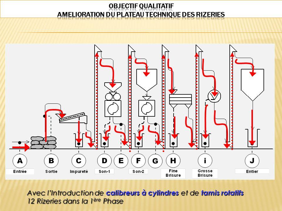 Avec lIntroduction de calibreurs à cylindres et de tamis rotatifs 12 Rizeries dans la 1 ère Phase