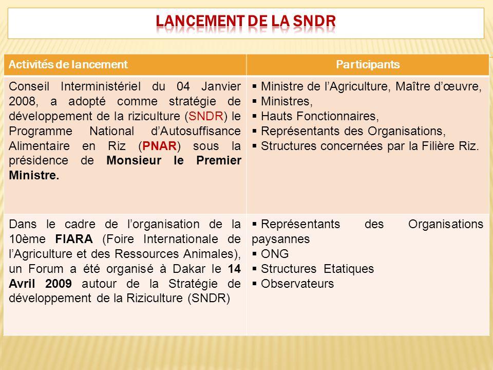 Activités de lancementParticipants Conseil Interministériel du 04 Janvier 2008, a adopté comme stratégie de développement de la riziculture (SNDR) le