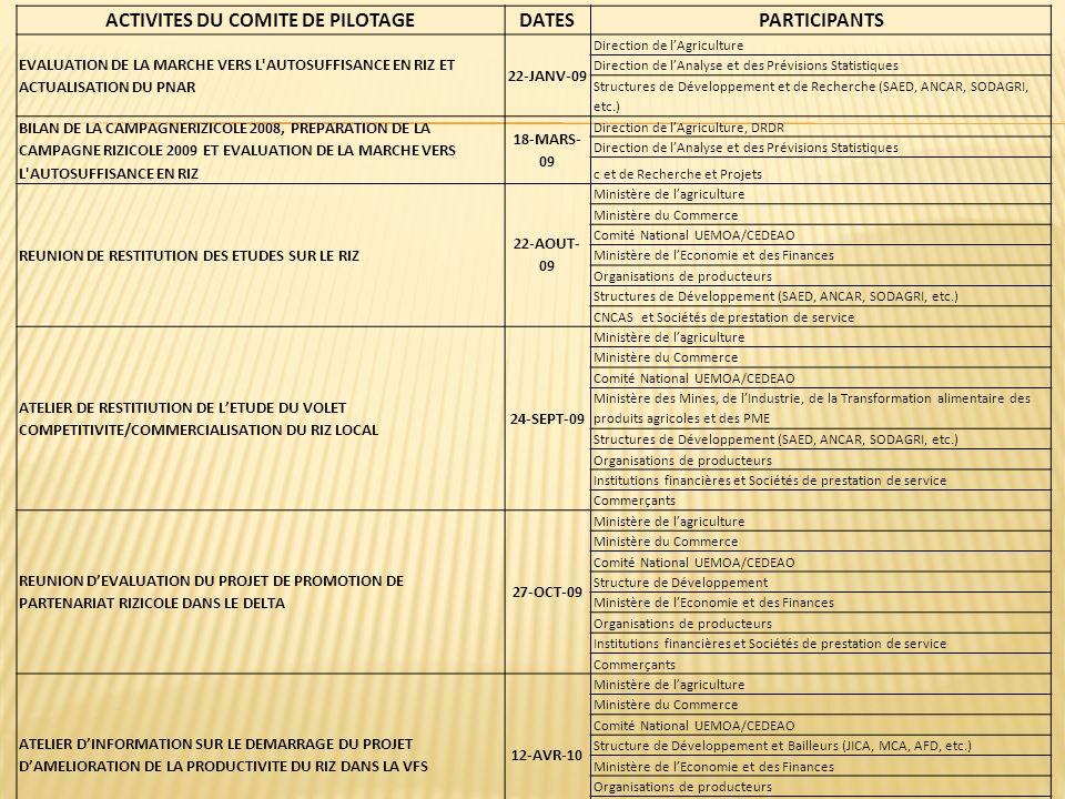 ACTIVITES DU COMITE DE PILOTAGEDATES PARTICIPANTS EVALUATION DE LA MARCHE VERS L'AUTOSUFFISANCE EN RIZ ET ACTUALISATION DU PNAR 22-JANV-09 Direction d