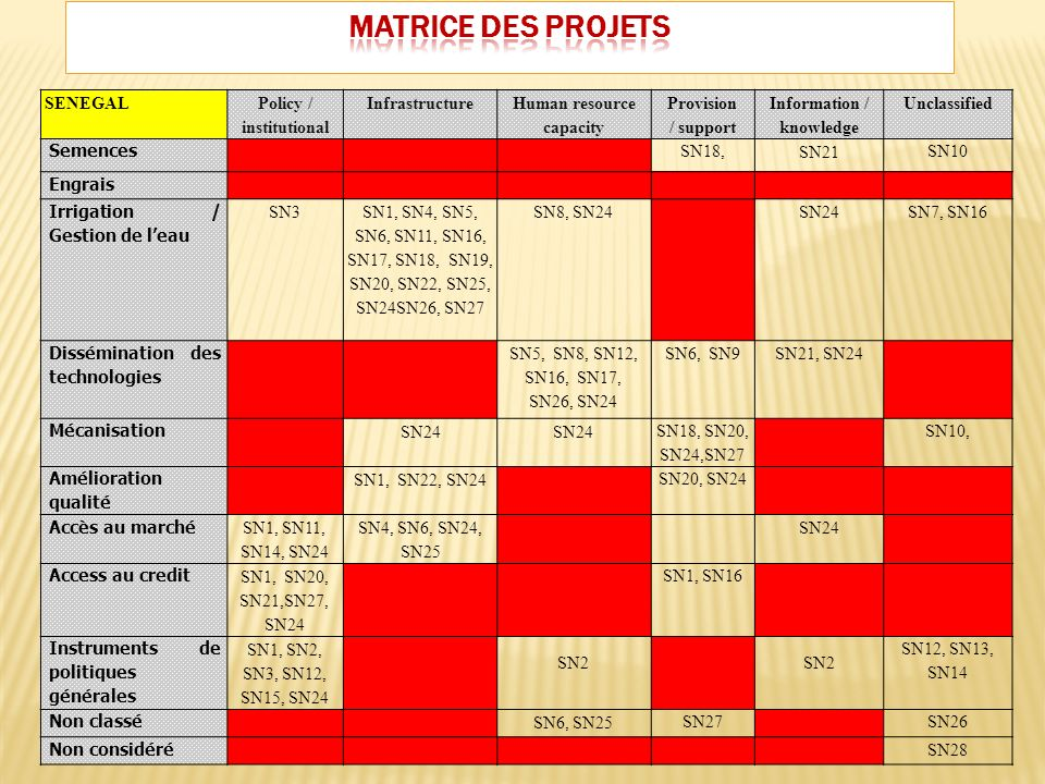 SENEGAL Policy / institutional Infrastructure Human resource capacity Provision / support Information / knowledge Unclassified Semences SN18, SN21 SN10 Engrais Irrigation / Gestion de leau SN3 SN1, SN4, SN5, SN6, SN11, SN16, SN17, SN18, SN19, SN20, SN22, SN25, SN24SN26, SN27 SN8, SN24SN24 SN7, SN16 Dissémination des technologies SN5, SN8, SN12, SN16, SN17, SN26, SN24 SN6, SN9 SN21, SN24 Mécanisation SN24 SN18, SN20, SN24,SN27 SN10, Amélioration qualité SN1, SN22, SN24 SN20, SN24 Accès au marché SN1, SN11, SN14, SN24 SN4, SN6, SN24, SN25 SN24 Access au credit SN1, SN20, SN21,SN27, SN24 SN1, SN16 Instruments de politiques générales SN1, SN2, SN3, SN12, SN15, SN24 SN2 SN12, SN13, SN14 Non classé SN6, SN25 SN27SN26 Non considéré SN28