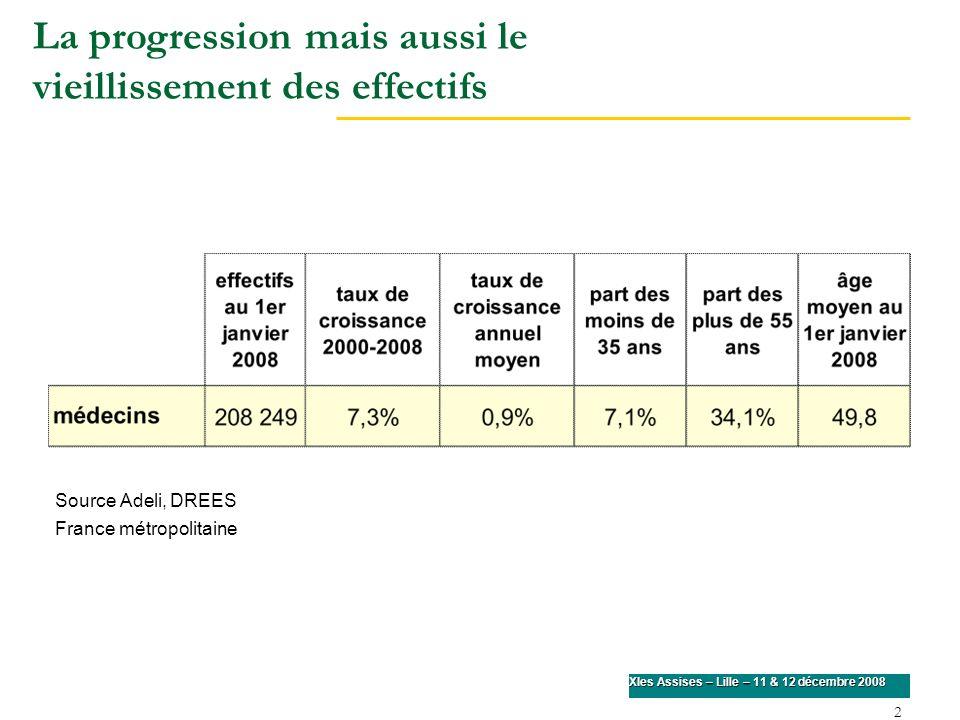 2 XIes Assises – Lille – 11 & 12 décembre 2008 La progression mais aussi le vieillissement des effectifs Source Adeli, DREES France métropolitaine