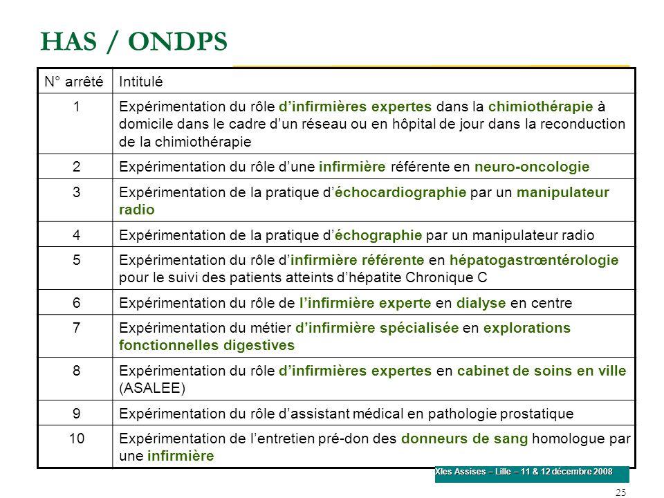 HAS / ONDPS N° arrêtéIntitulé 1Expérimentation du rôle dinfirmières expertes dans la chimiothérapie à domicile dans le cadre dun réseau ou en hôpital