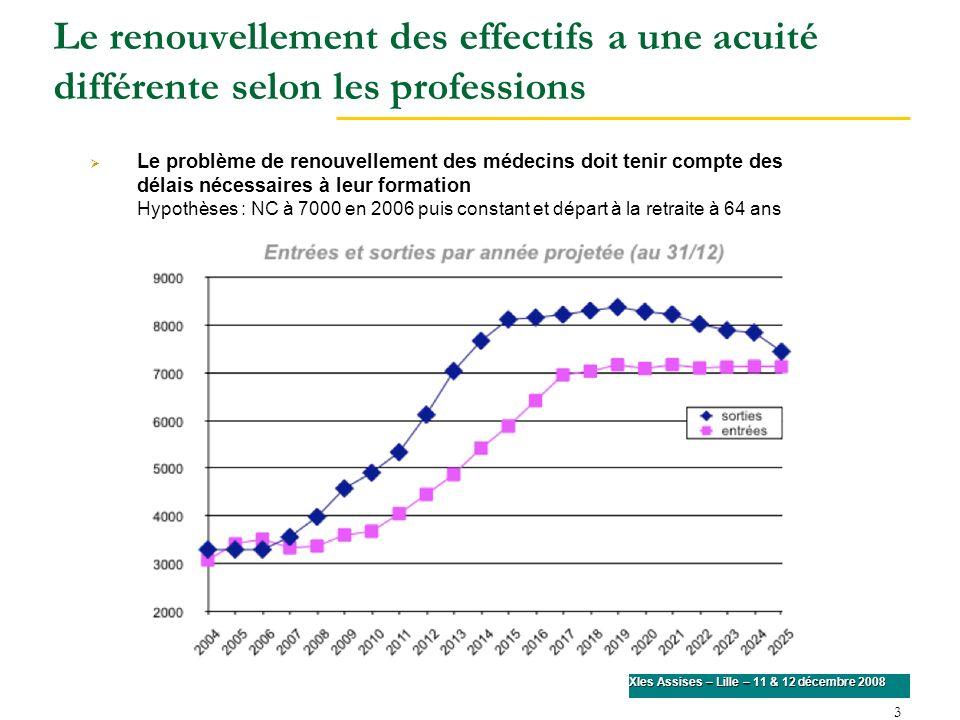 4 XIes Assises – Lille – 11 & 12 décembre 2008 Évolution du nombre et de la densité de médecins de 1985 à 2025 Hypothèses : NC à 7000 en 2006 puis constant et départ à la retraite à 64 ans