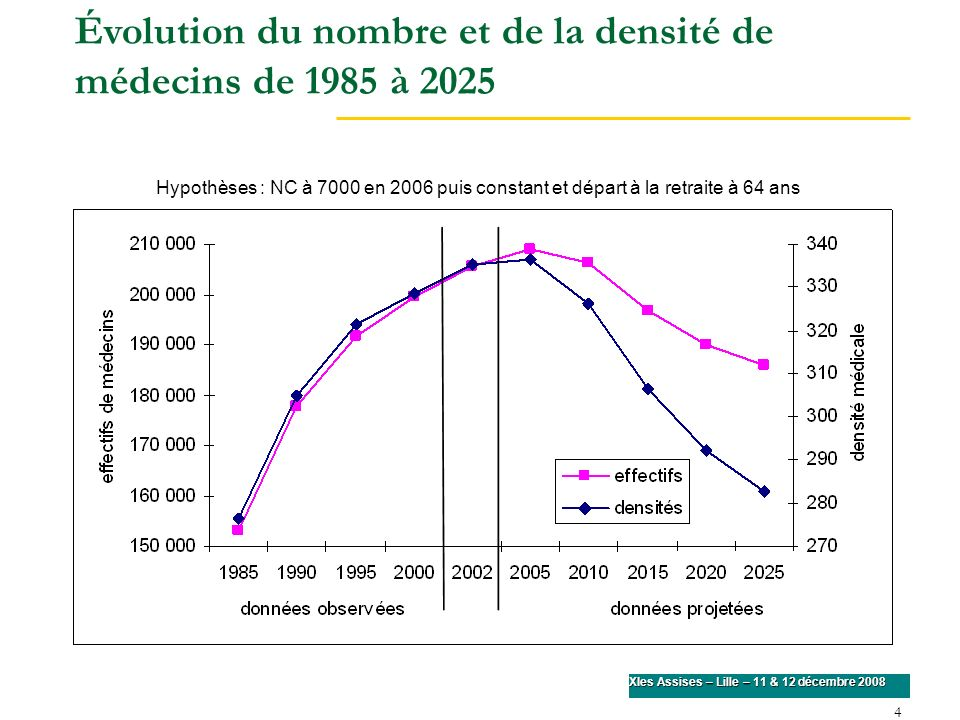 4 XIes Assises – Lille – 11 & 12 décembre 2008 Évolution du nombre et de la densité de médecins de 1985 à 2025 Hypothèses : NC à 7000 en 2006 puis con