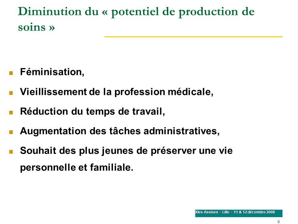 6 XIes Assises – Lille – 11 & 12 décembre 2008 Diminution du « potentiel de production de soins » Féminisation, Vieillissement de la profession médica