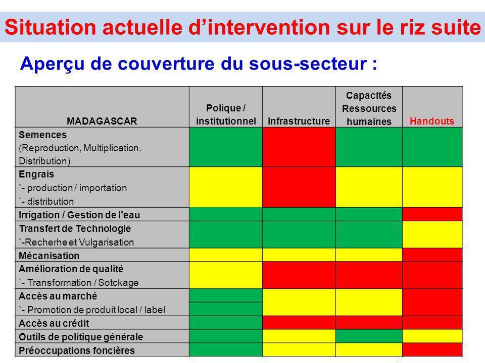 Aperçu de couverture du sous-secteur : MADAGASCAR Polique / institutionnelInfrastructure Capacités Ressources humainesHandouts Semences (Reproduction,